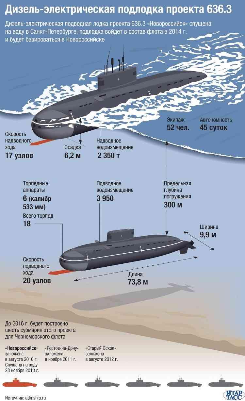 """дизель-электрическая подводная лодка (ДЭПЛ) """"Новороссийск"""" проекта 636.3"""