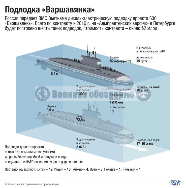 """""""Варшавянка"""" инфографика"""