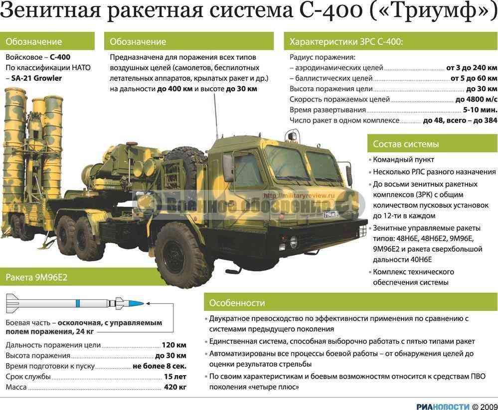 С-400 инфографика