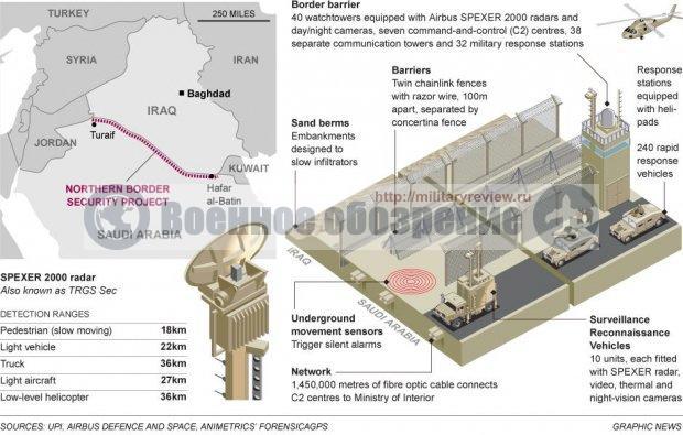 """Саудовская Аравия строит стену """"от боевиков ИГИЛ"""""""