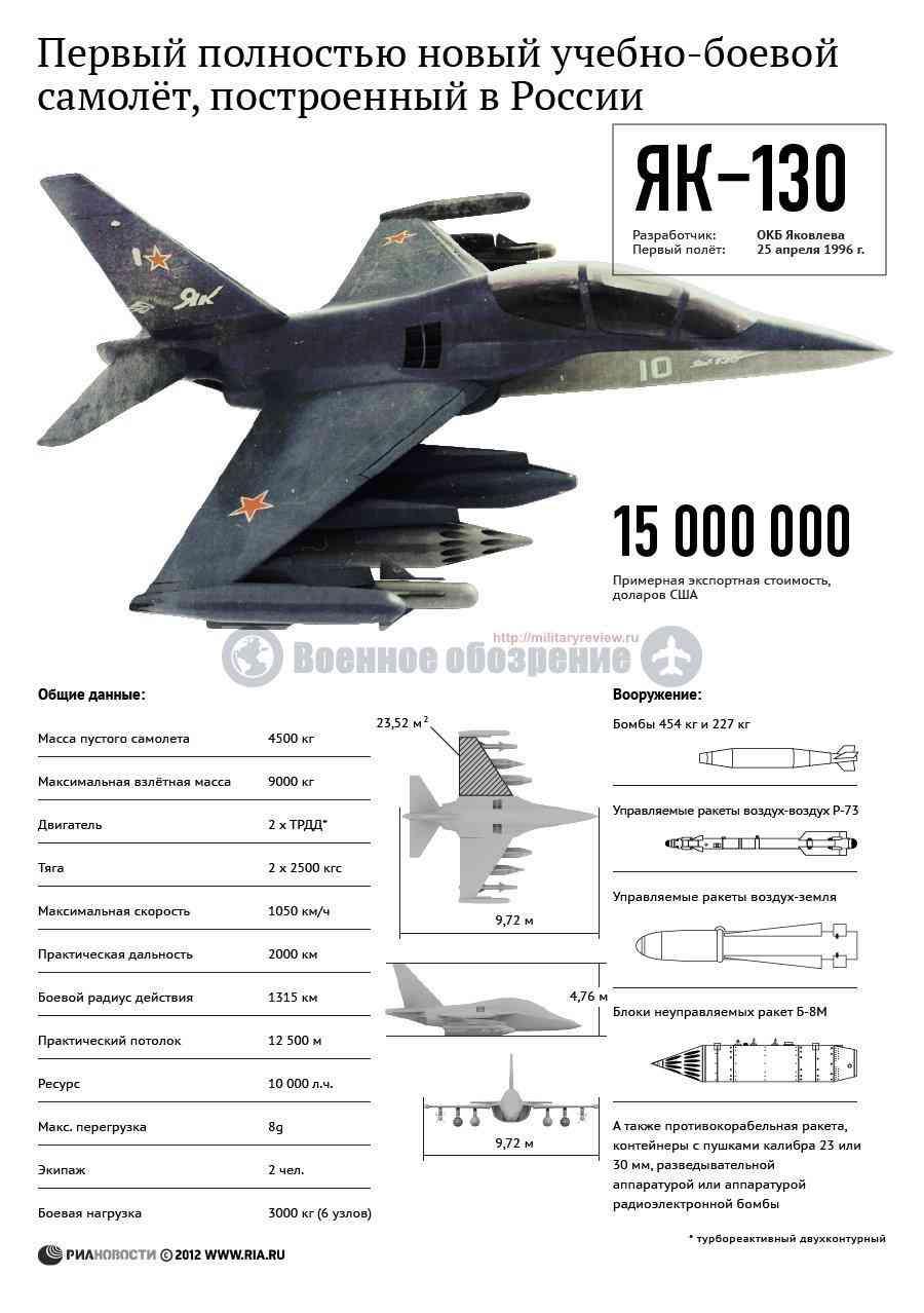 Як-130 инфографика