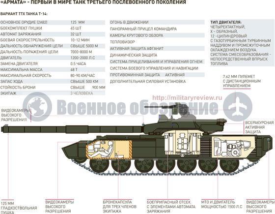 Т-14 Армата инфографика
