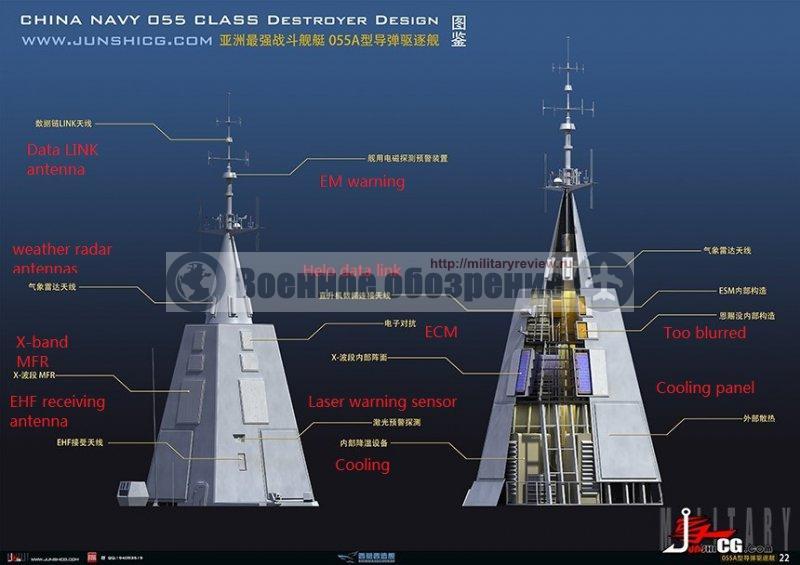 """Многофункциональная мачта — с расположенными на её внешней поверхности """"плитами"""" АФАР, приемно-передающими антеннами систем связи и сенсорами различного назначения. Предполагается, что подобной стелс-пирамидой будет оснащены эсминцы Типа 055"""