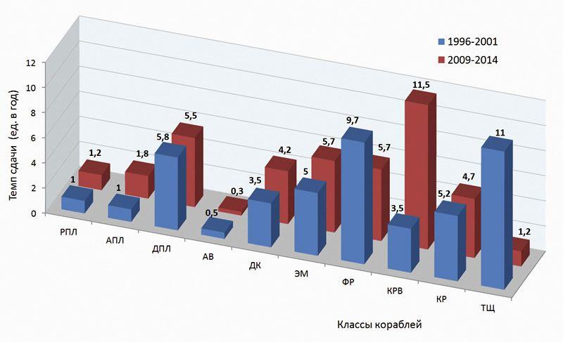 Среднее количество строящихся в год кораблей основных классов.