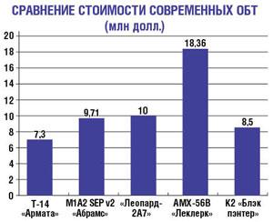 сравнение стоимости основных ОБТ